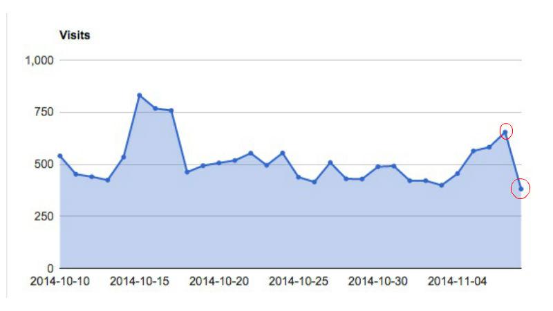 ブログのアクセス数が半分になってしまった理由とは?