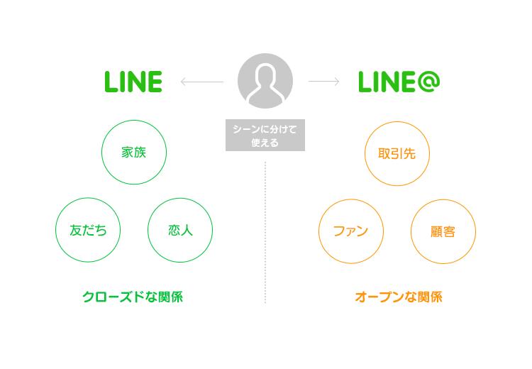 LINE@個人利用